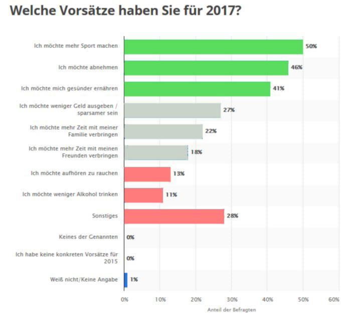 vorsätze für 2017 als Vergleich